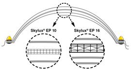 lichtkoepels-opbouw-drie-schalen